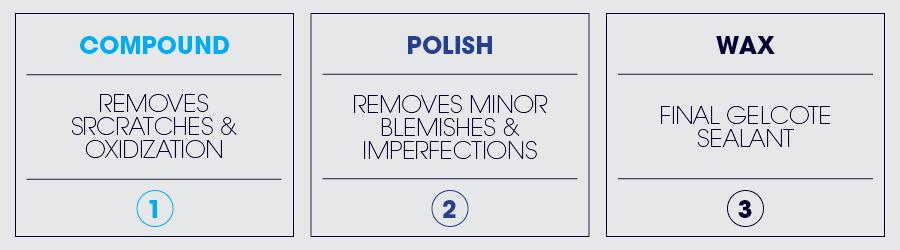 Compound, Polish & Wax (3-Step)